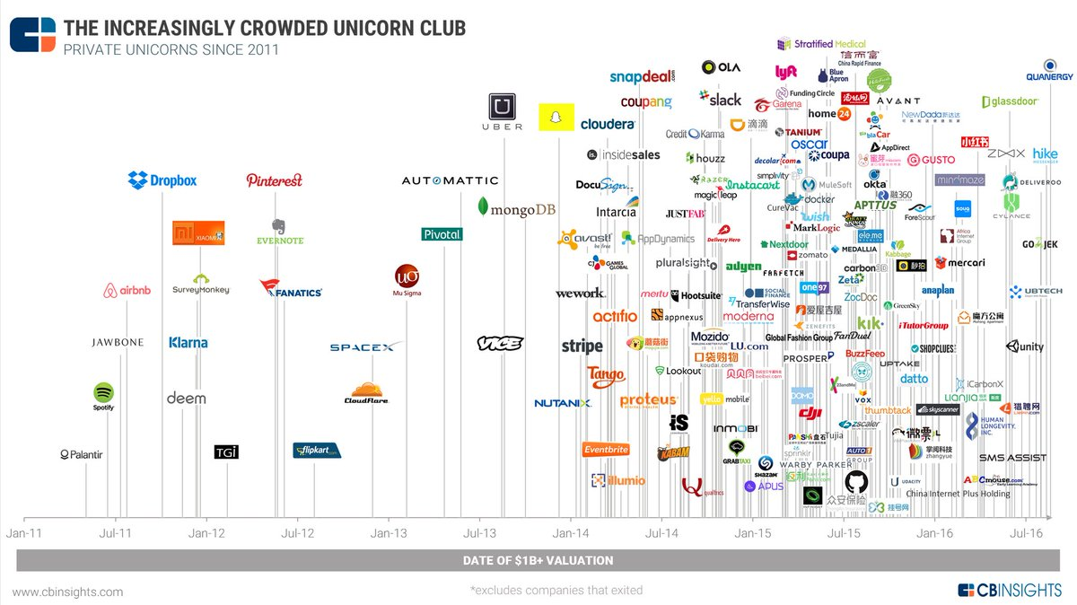 The Startup Club