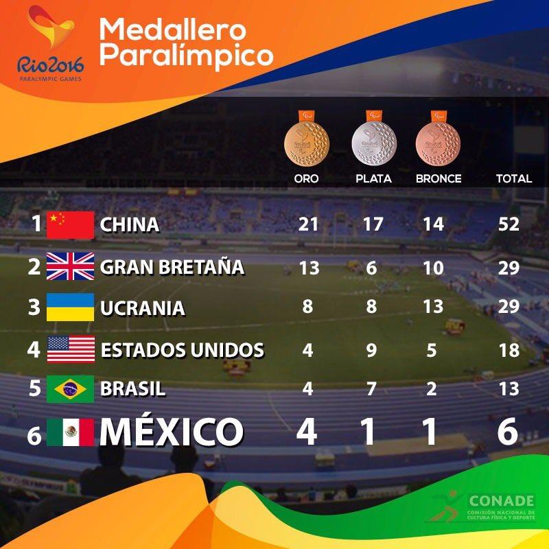 Mientras tanto, México cierra el sábado en 6o en el medallero Paralímpico #VamosMéxico https://t.co/gv4MkUlDx6