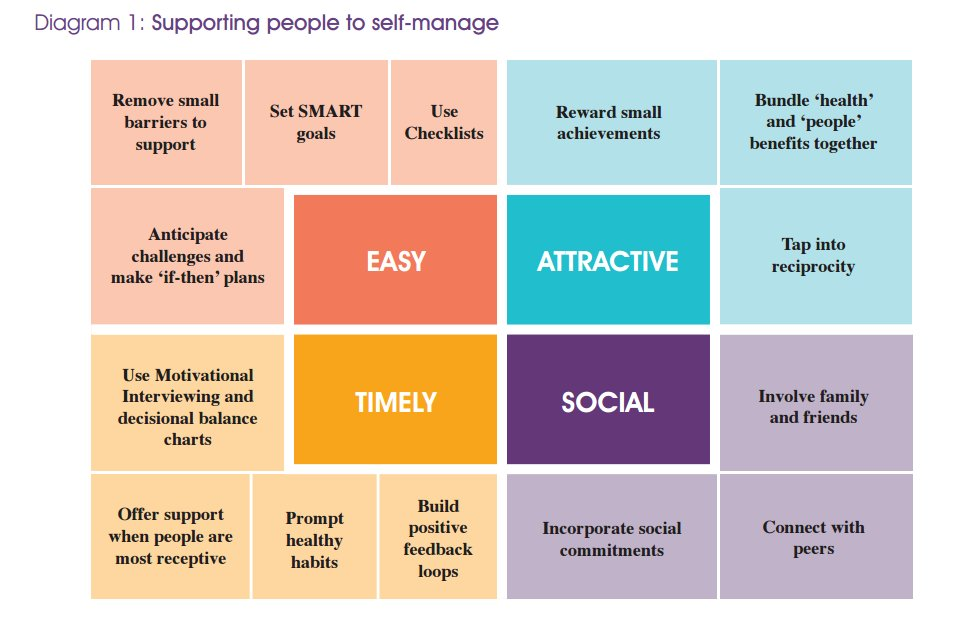 New guide outlines how the science of behaviour can help people to self-manage their health: https://t.co/xmySJIEoVy https://t.co/fXTs9vx12v