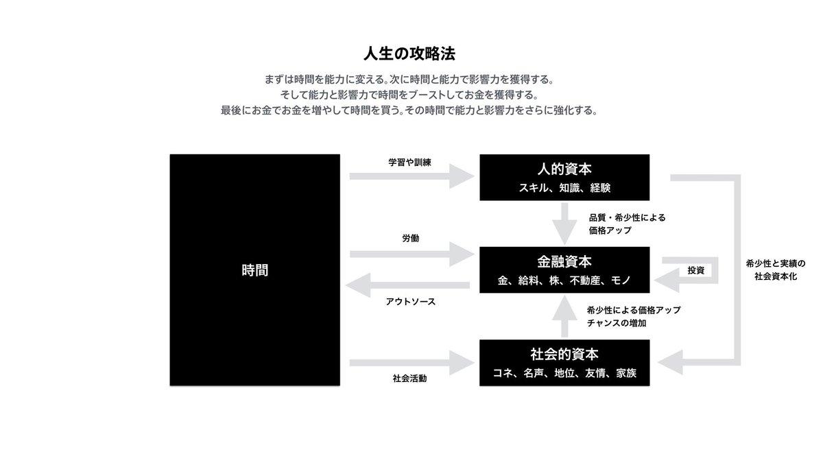 進路指導用に「人生の攻略法」のプレゼン資料を作った。基本的にノーマルルートの人生なら、このチャート通りにプレイすればなんとかなる。あわせてハードモードの図も作った。 https://t.co/JBZDfjT0sv