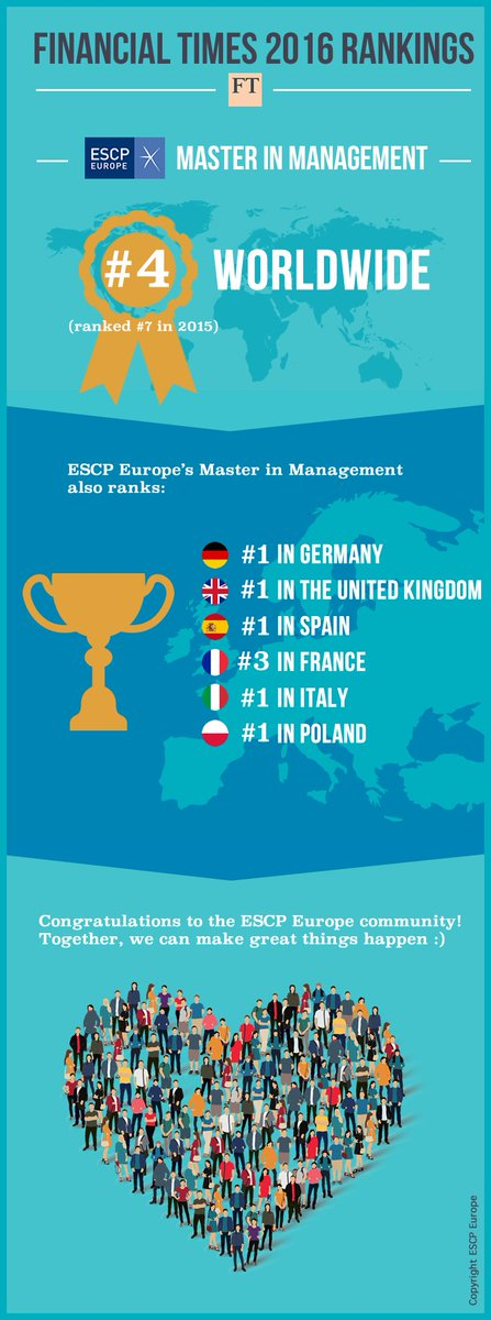 #ESCPEurope MiM gains 3 places in @FT ranking, climbs to #4 worldwide, #1 in Germany, Spain, Italy, UK and Poland! https://t.co/lXRrxmH7YW