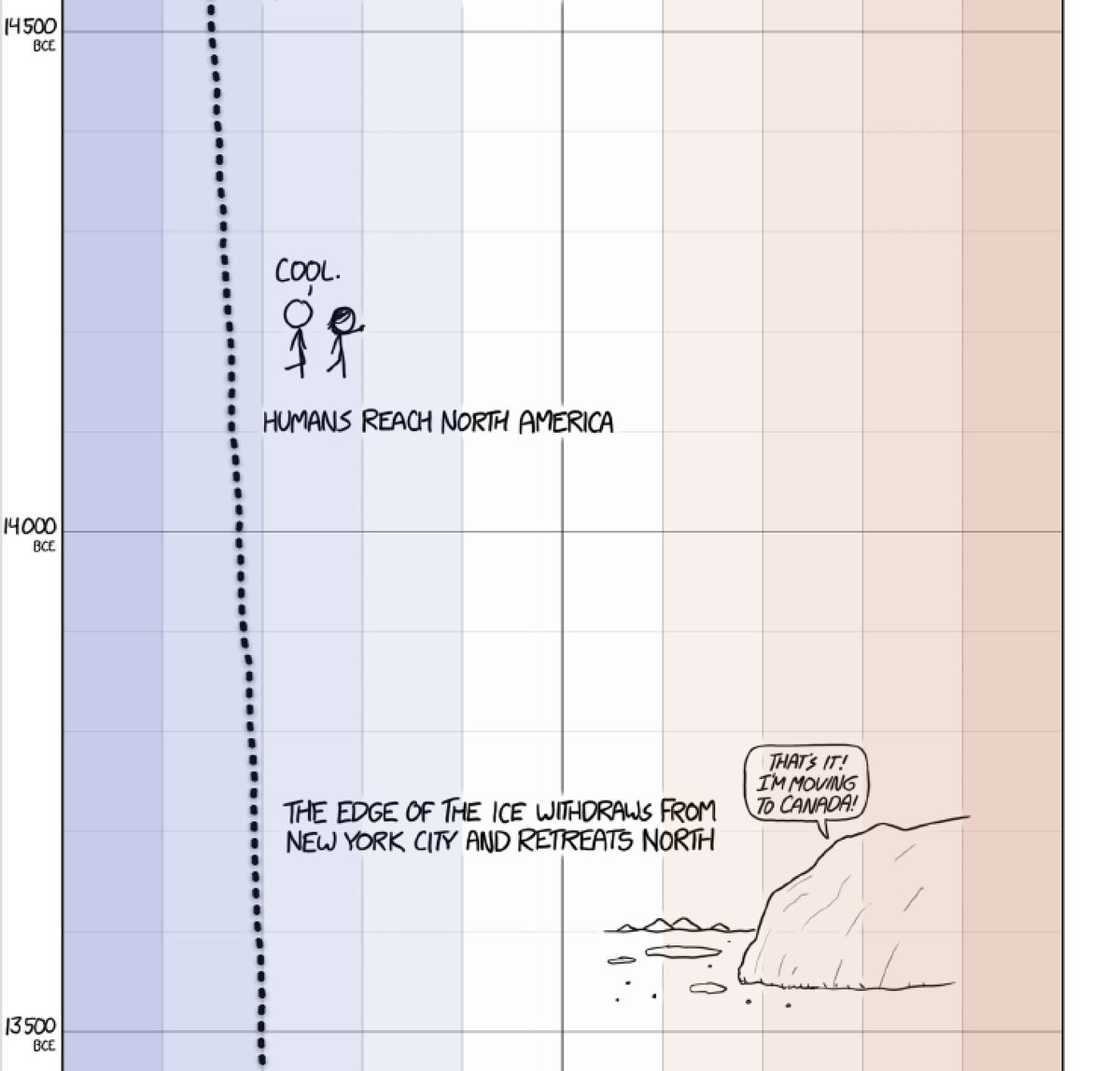 This is wonderful: xkcd puts humanity's last 22,000 years in perspective. Scroll to the end. https://t.co/W8e82nh6XI https://t.co/Tf0cs0uUr4