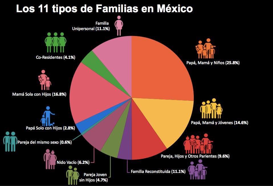 """""""50% de las familias mexicanas son tradicionales: papá, mamá e hijos; el 50% tiene otras configuraciones"""" @heriastro https://t.co/YIMFrc2jyz"""