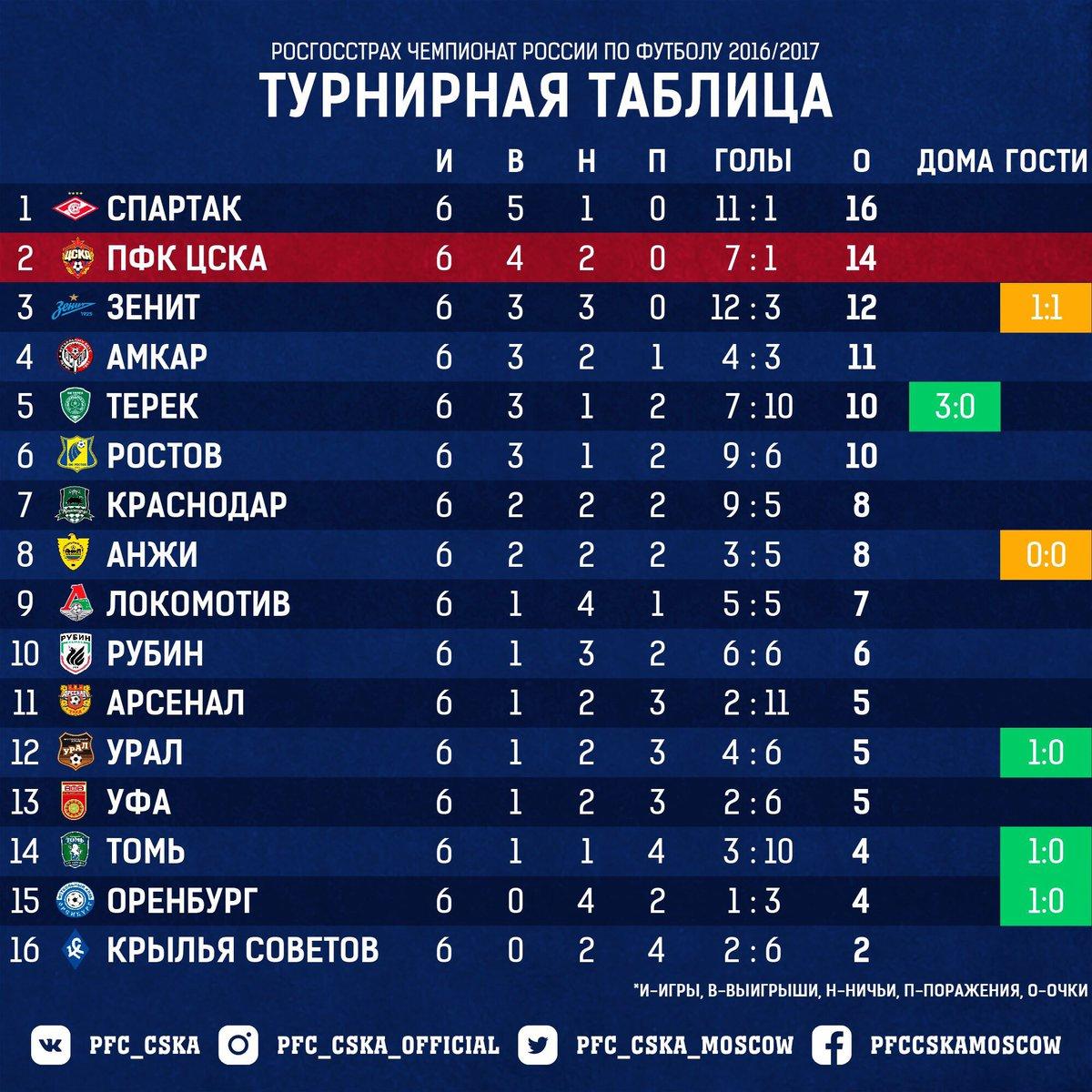 узбекистан чемпионат 2017 таблицу термобелье