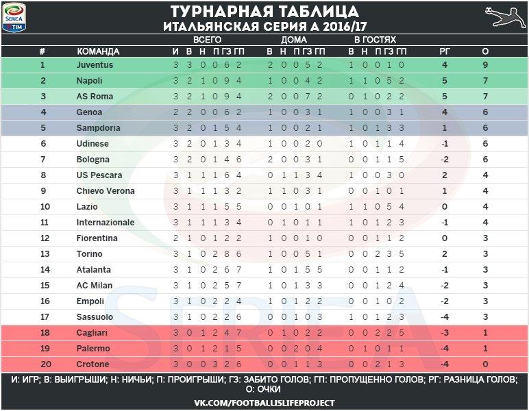 Футбол италия серия а таблица
