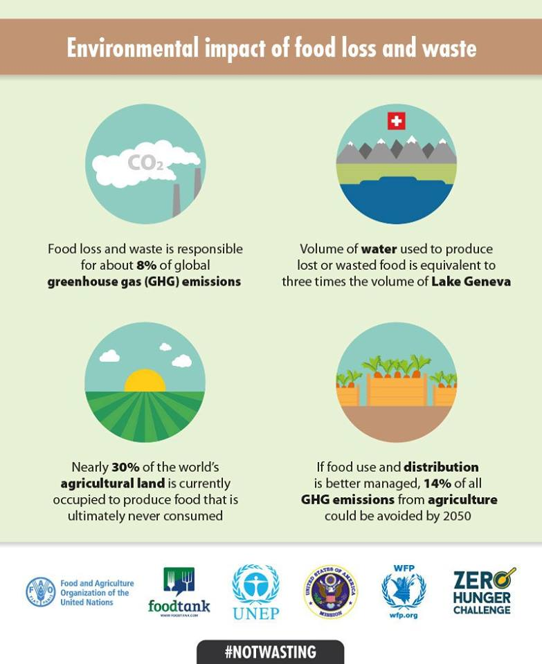 #DYK Volume of water used 2 produce wasted food is equal 3 times of #Geneva's lake! Make #NotWasting a way of life! https://t.co/qphreJrBZZ
