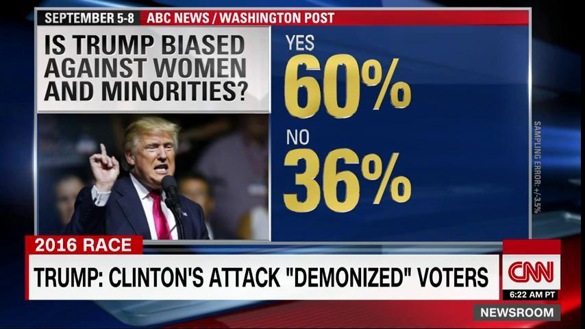 Washington Post/ABC news poll: When asked whether or not Trump was biased against women and minorities 60% said yes. https://t.co/I5uinzS9WX