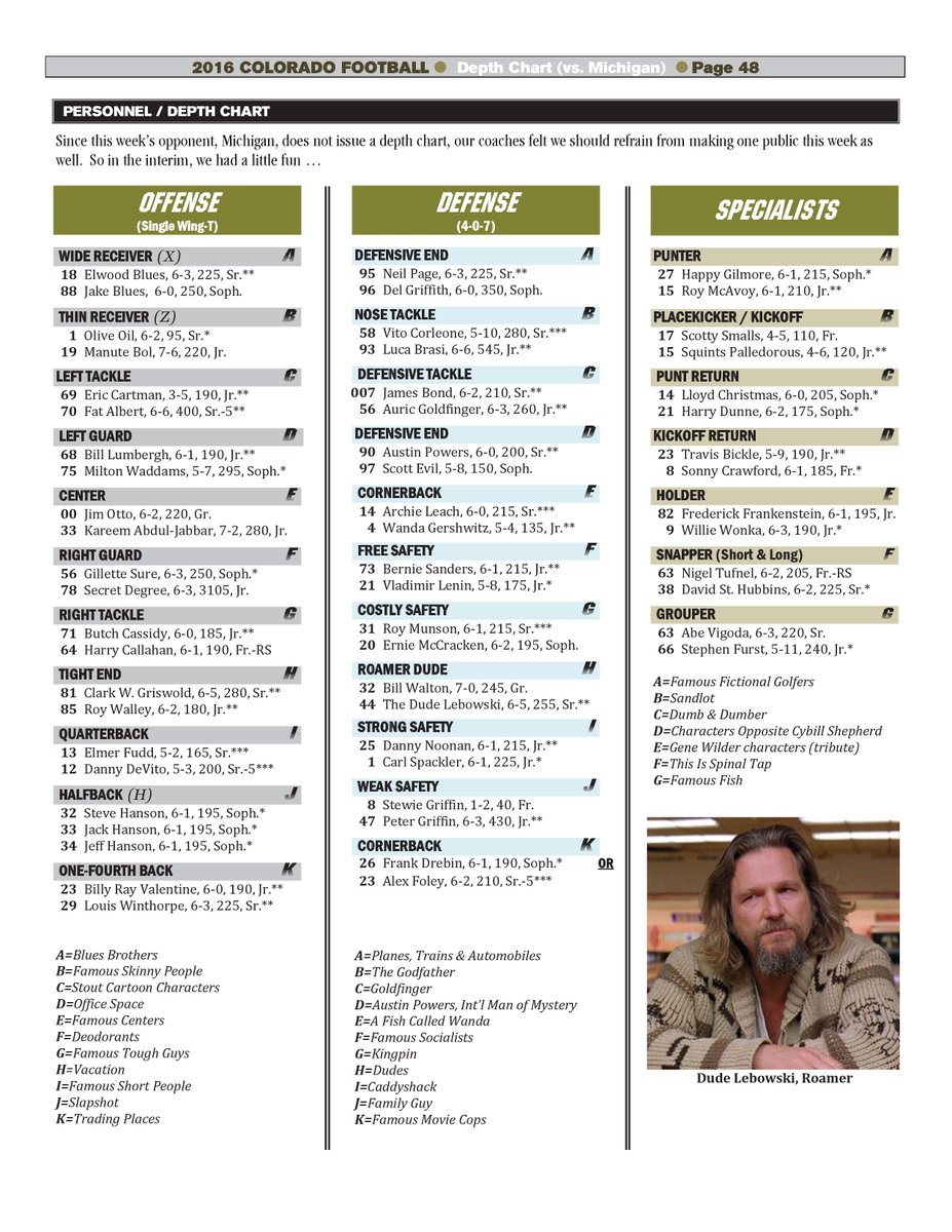 Michigan doesn't do a depth chart, so Colorado made a fake one for the week. Nice work by SID Dave Plati! https://t.co/EQr0LloHrB