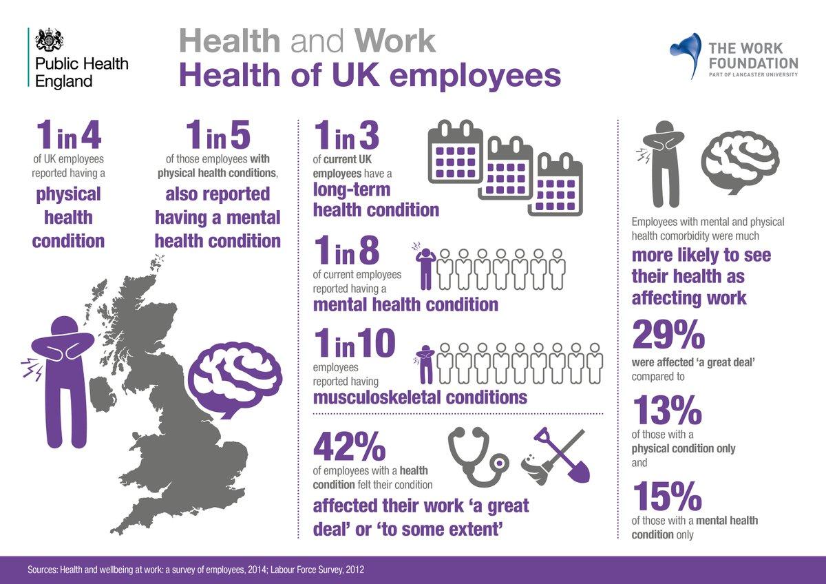 Health of UK employees infographics #PHEConf16 #healthatwork @PHW_uk https://t.co/iLI86QeXS4