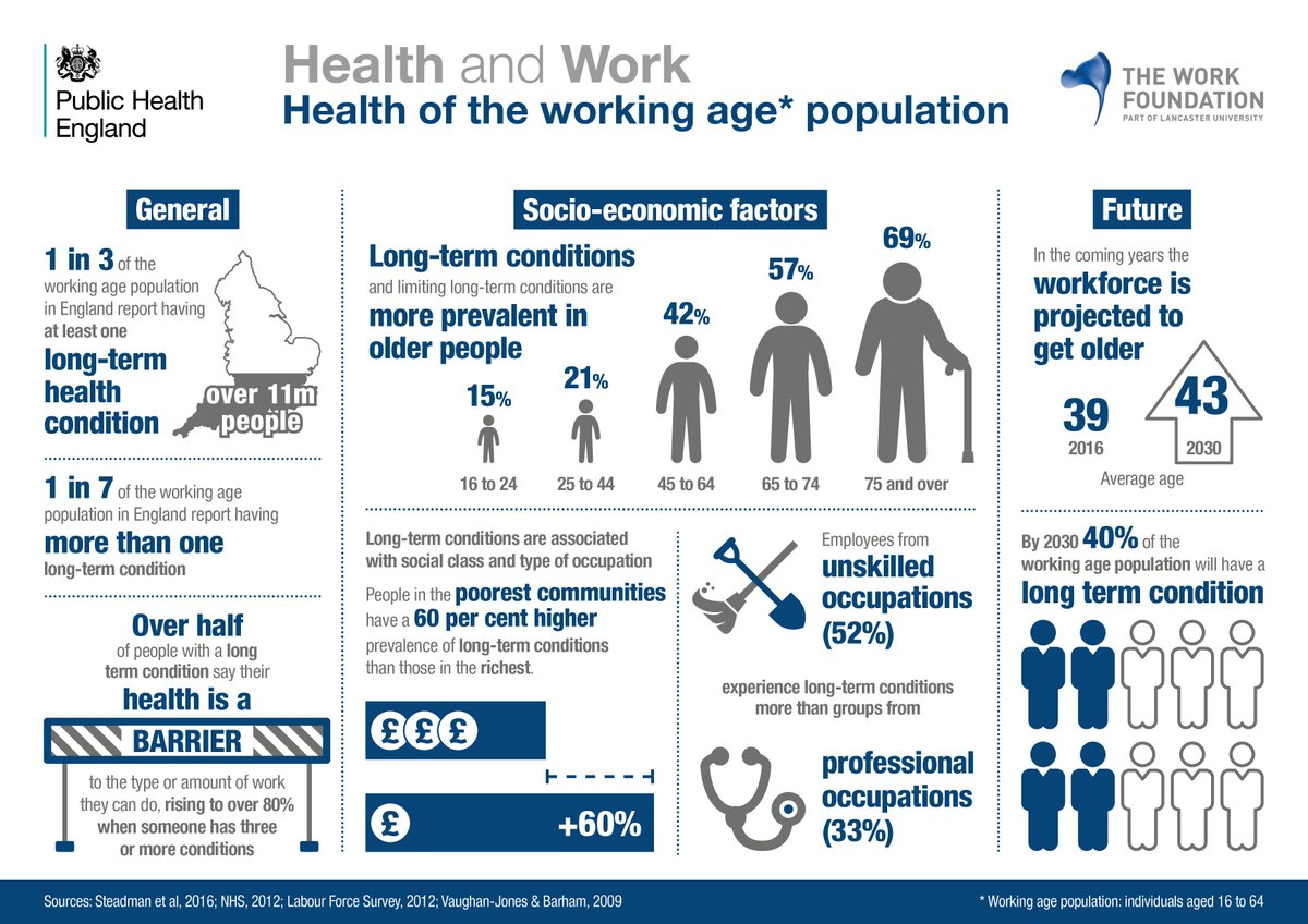 Health challenges of the working age population  #PHEConf16 #HealthAtWork @PHW_uk https://t.co/6JWBXX1LnC