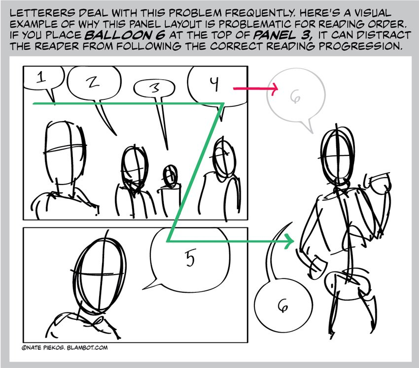 A frequently encountered dilemma in panel layout/reading order for letterers. #comicbook #lettering https://t.co/FneXEgF1yt