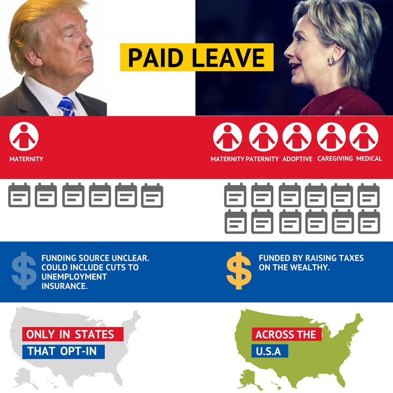 """Here's the difference between @realDonaldTrump's paid leave """"plan"""" and @HillaryClinton's proposal. https://t.co/7m1DFxo31h"""