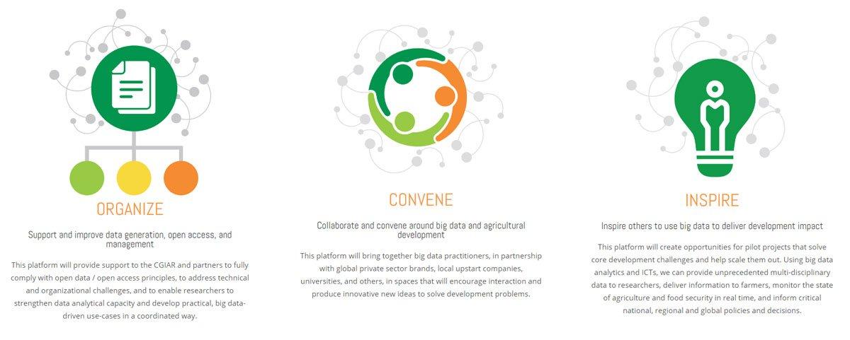 #BigData in #Agriculture: A platform to Organize, Convene, Inspire. https://t.co/ZzhbPcrnhX @CGIAR @ifpri #SDGs https://t.co/fEFXl5ooDT