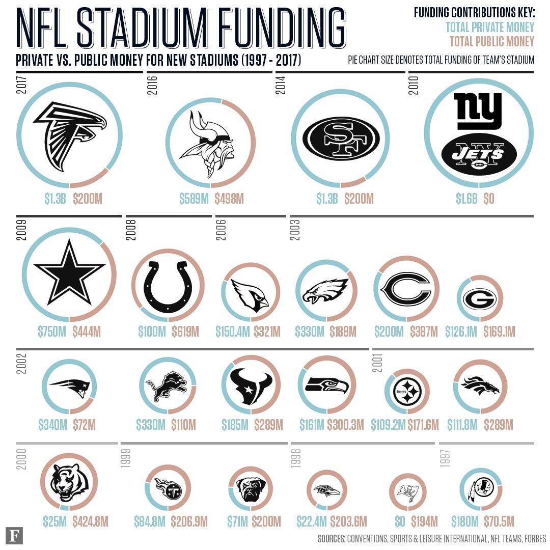 Private vs. public money for new NFL stadiums: https://t.co/XjCf46gc1a https://t.co/M9Q5TjCsWX