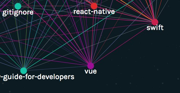 Happy to see @vuejs on the @github State of the Octoverse: 2016 https://t.co/tOrVR3OmtV #javascript #opensource https://t.co/K6RGajrYpg