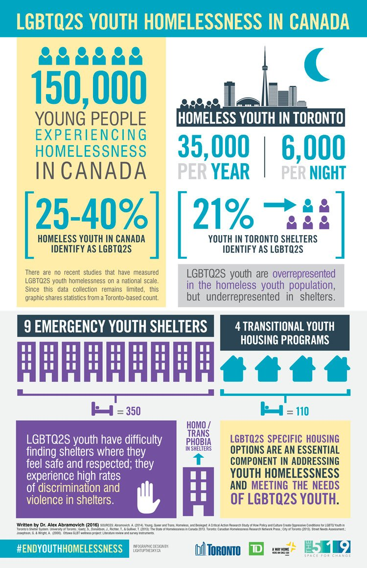 25-40% of homeless youth in Canada identify as LGBTQ2S #EndYouthHomelessness https://t.co/gdhVpOF4Sr