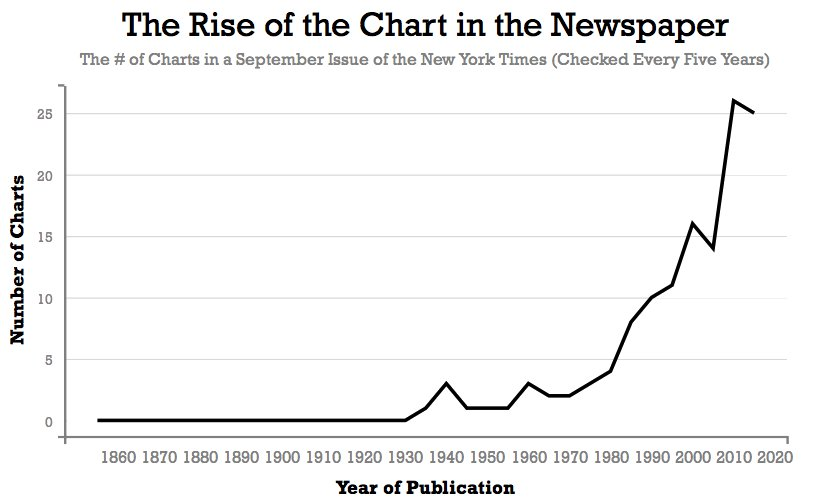 MT @priceonomics When Did Charts Become Popular in Newspapers? https://t.co/5jd2ZLqTLb | When they didn't need to be drawn by hand.