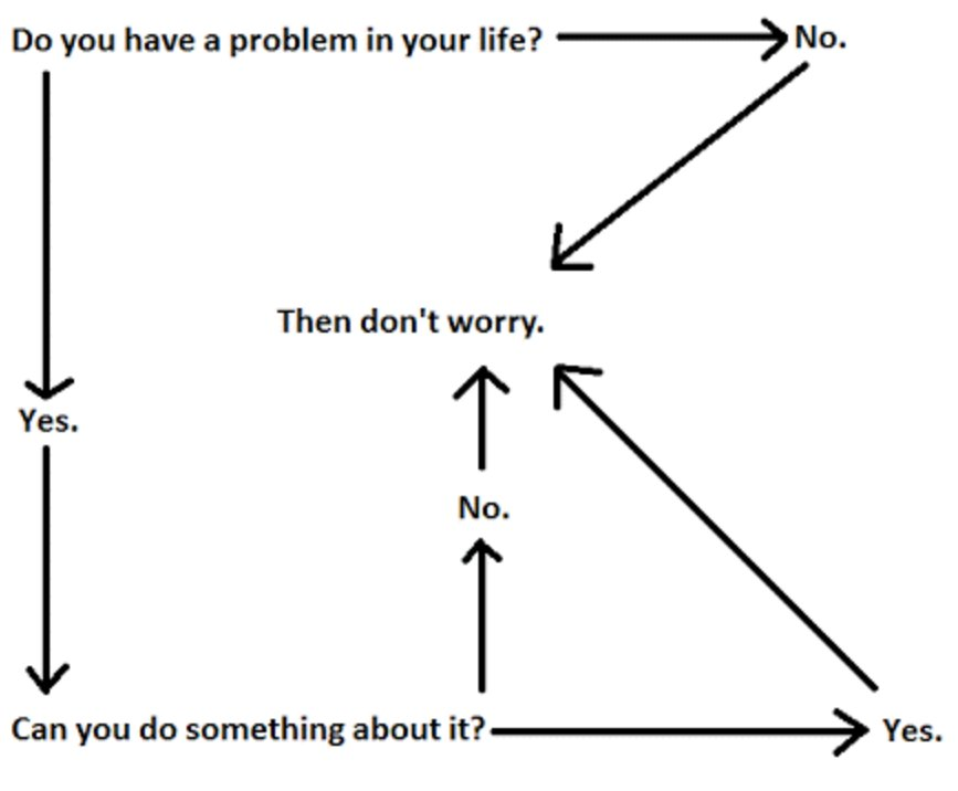"Greatest flow chart ever created: ""Should you worry?""  #behappy https://t.co/73ybM7gsxO"