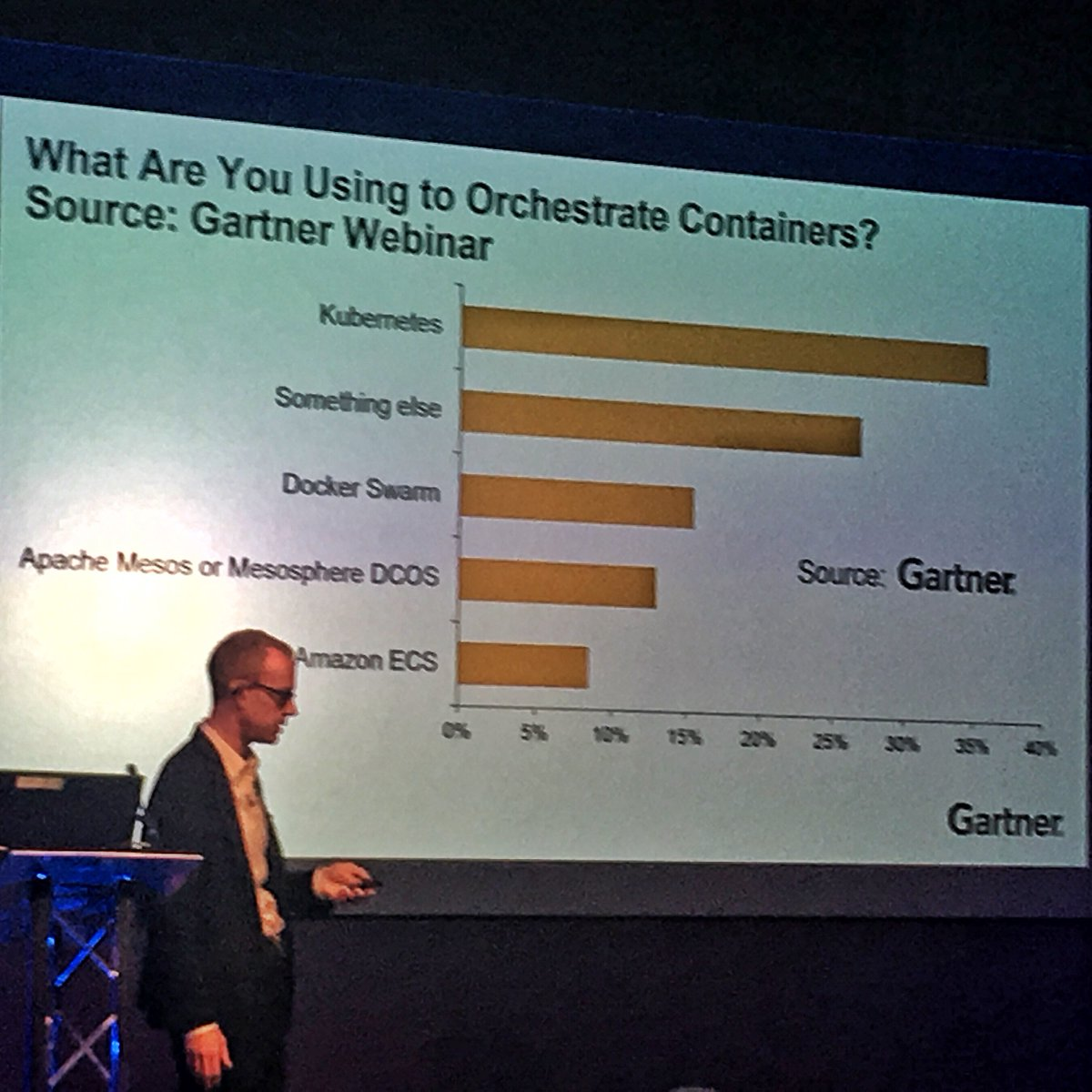 After many vendor-sponsored surveys Gartner runs its own to find out what tools orgs use for containers #GartnerCAT https://t.co/uwIMqHqfX2