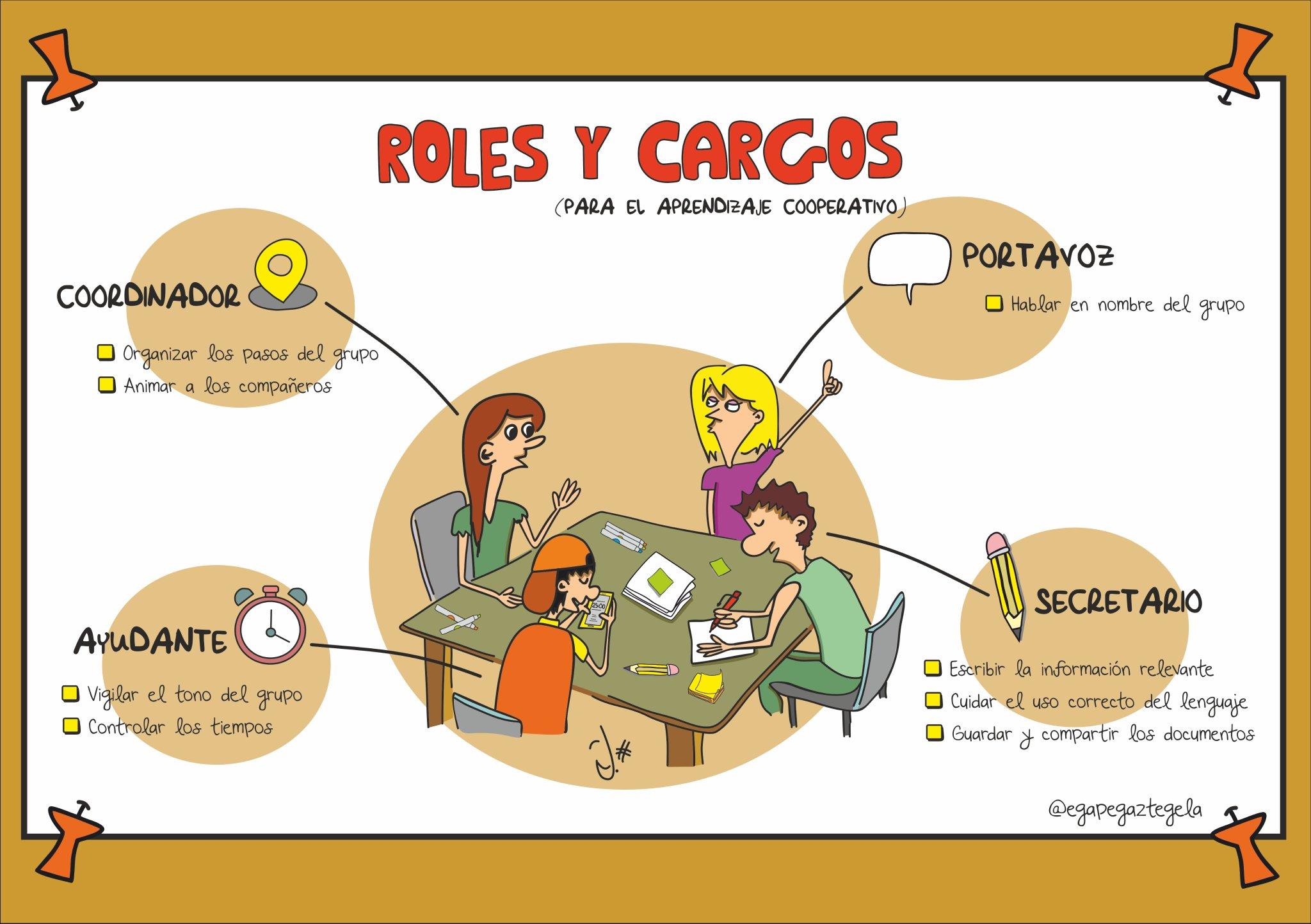 Roles y cargos para grupos cooperativos #infografía #visualthinking https://t.co/MqAXfIC1hR