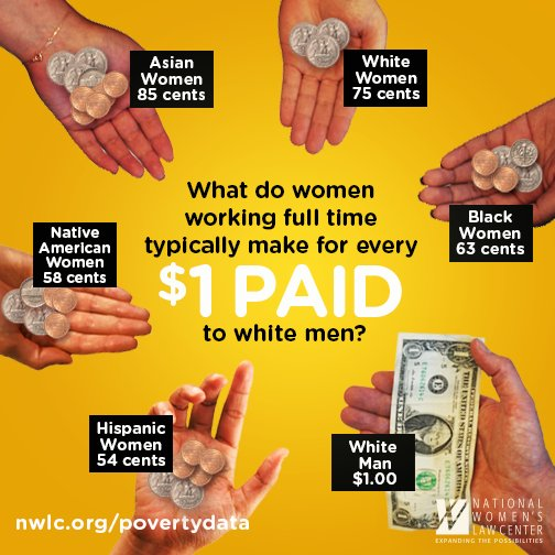 Why do we need #NativeWomenEqualPay? Because these numbers are hurting Native American women & families every day. https://t.co/h5dmT458ue