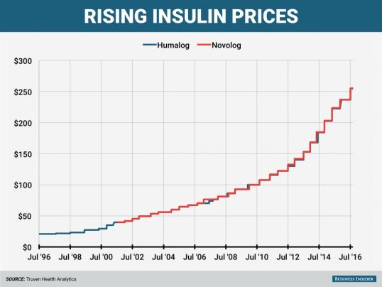 Price of insulin sold by two different companies. Companies that theoretically compete. There are two lines here. https://t.co/zDFni0OKAG