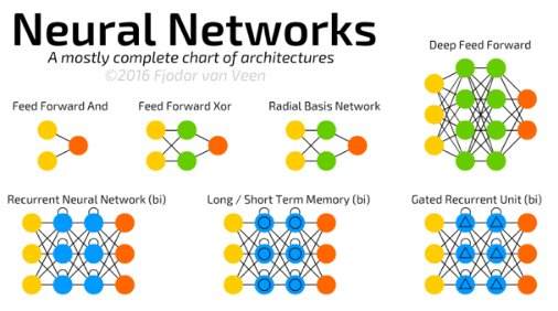 A nifty neural networks cheatsheet. Who'll be the first to make flashcards? HT @karpathy https://t.co/ExrXt042IO https://t.co/2evVgaY5Hn