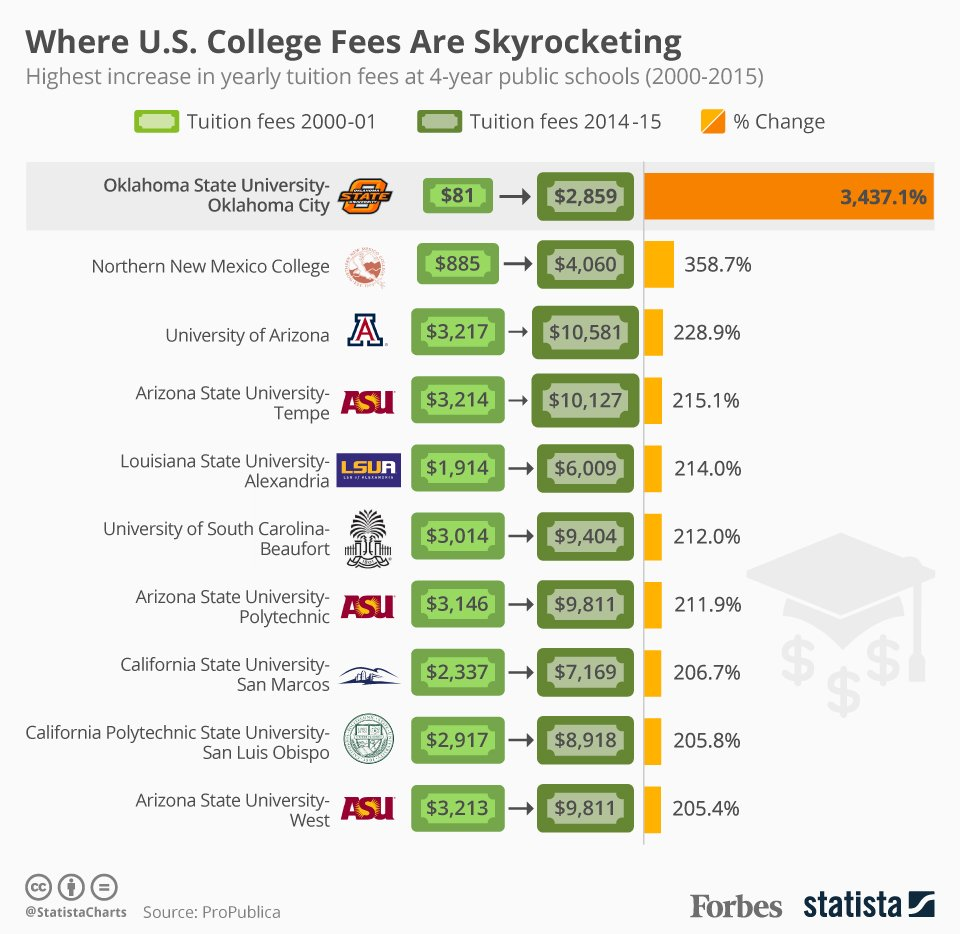 College Tuition Costs Increased 3,437% At Oklahoma State