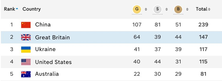 Here's the final #Rio2016 medal table - an unbelievable second place and 64 #gold medals for @ParalympicsGB https://t.co/4D9UepGL4E