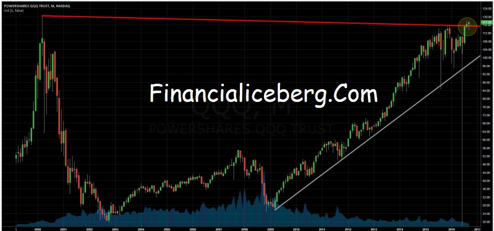How To Trade The Head And Shoulders Chart Pattern in $QQQ (Nasdaq ...
