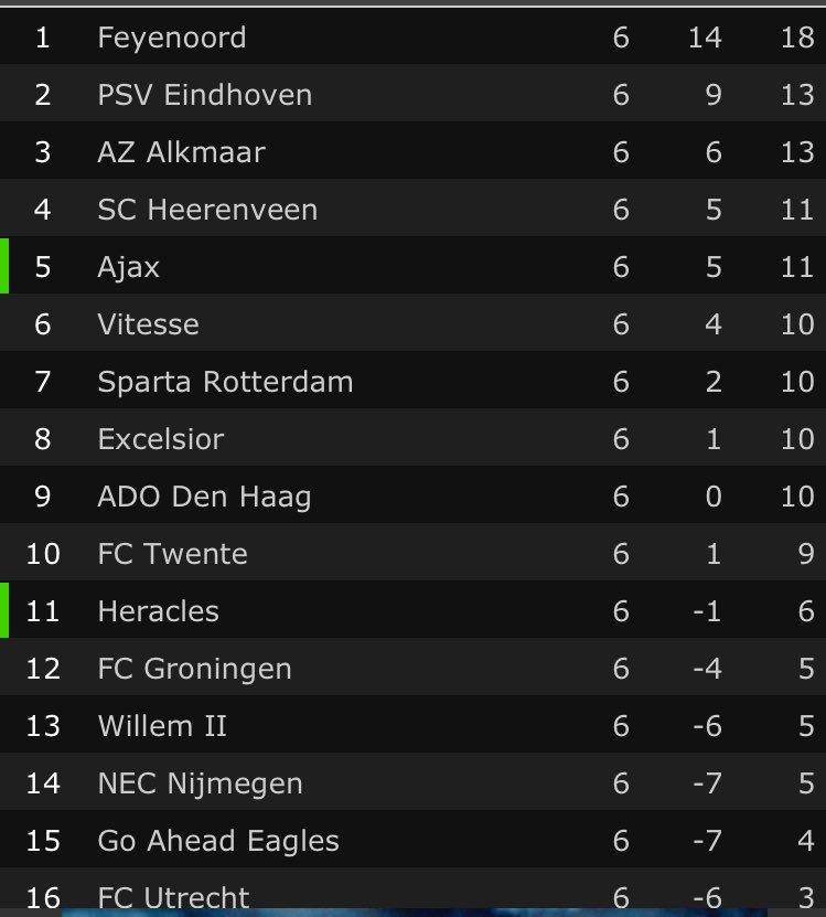 WIJ STAAN BOVENAAN, WIJ STAAN BOVENAAN! #EnHoe! #psvFEY #Feyenoord https://t.co/WxFNhvKapp