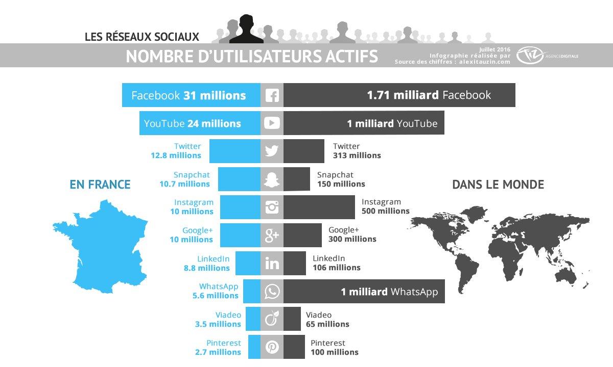 Chiffres des utilisateurs des #réseauxsociaux en France et dans le monde en 2016 par @LesFrianTiz #CM https://t.co/j48v8i3peD