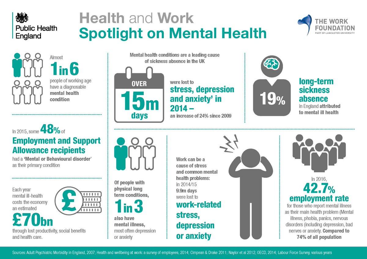 Spotlight on #mentalhealth - a leading cause of UK sickness absence #healthatwork (@PHE_uk) https://t.co/diy4iMzFkX