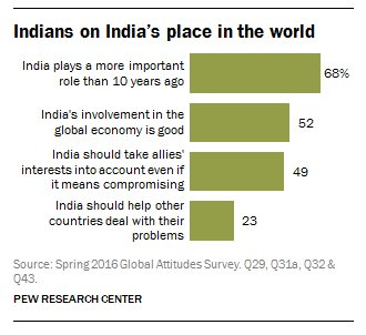 Indians believe their country plays a growing role on the world stage  ... Indians believe their country plays a growing role on the world stage  … CsuAdD WIAAWN 0