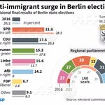 Merkel admits mistakes as anti-migrant party surges