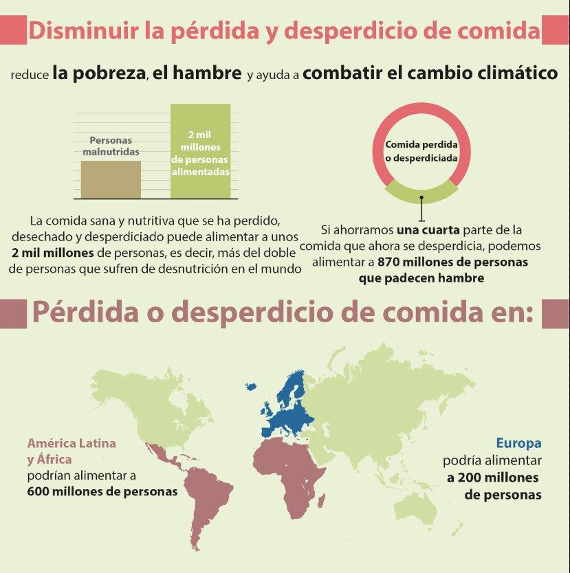 Si ahorrásemos 1/4 de comida que hoy se desecha, alimentaríamos a 840 millones de personas.¡Únete al #NoDesperdicio! https://t.co/VXMJ0blQLD
