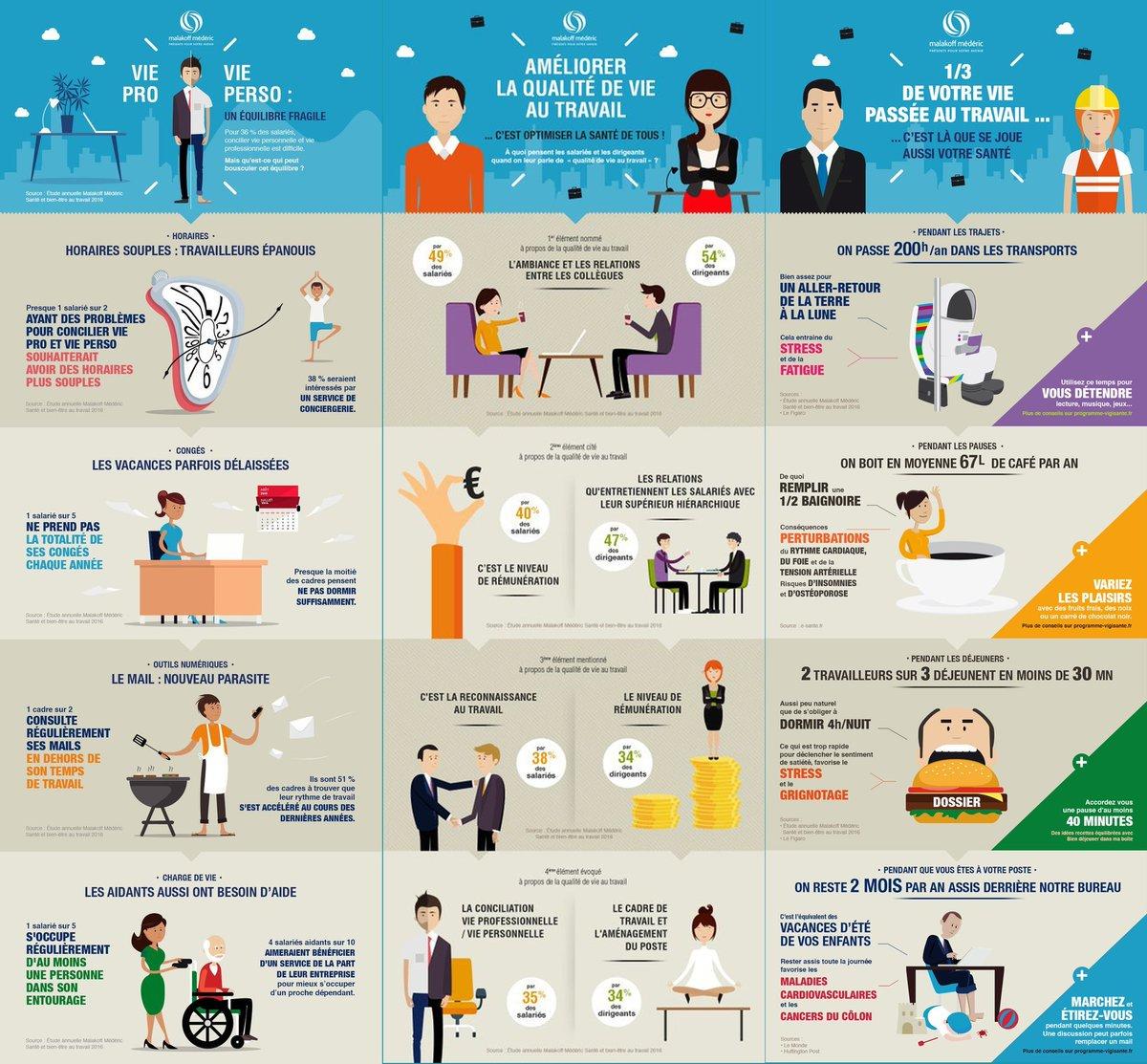#RH #QVT - Nous passons un tiers de notre vie au travail ! #weareyupeek https://t.co/lu4tkP5fmF
