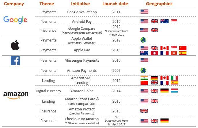 Google, Apple, Facebook, Amazon are moving in on #finserv – https://t.co/JtntRnUBQV via @sbmeunier https://t.co/OI9emHZGhO