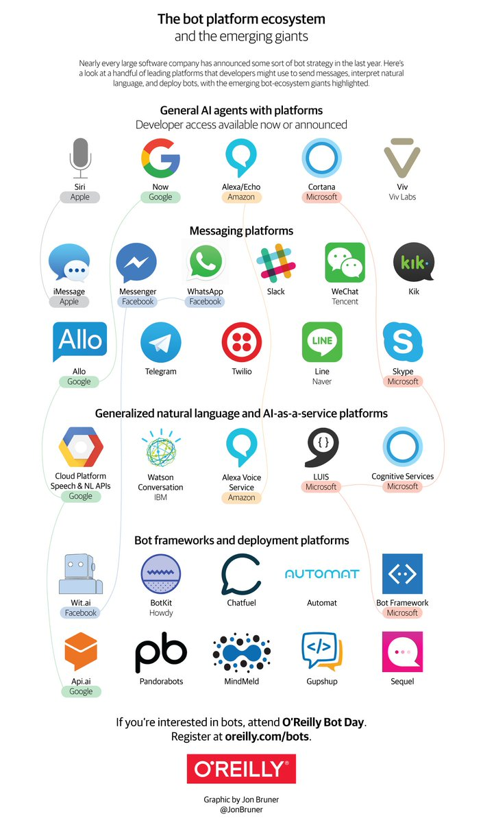 Google just acquired API.ai. Here's the updated graphic; a new bot stack has emerged! #bots https://t.co/eRYTD1e6Rl https://t.co/jea3eWkx3Y
