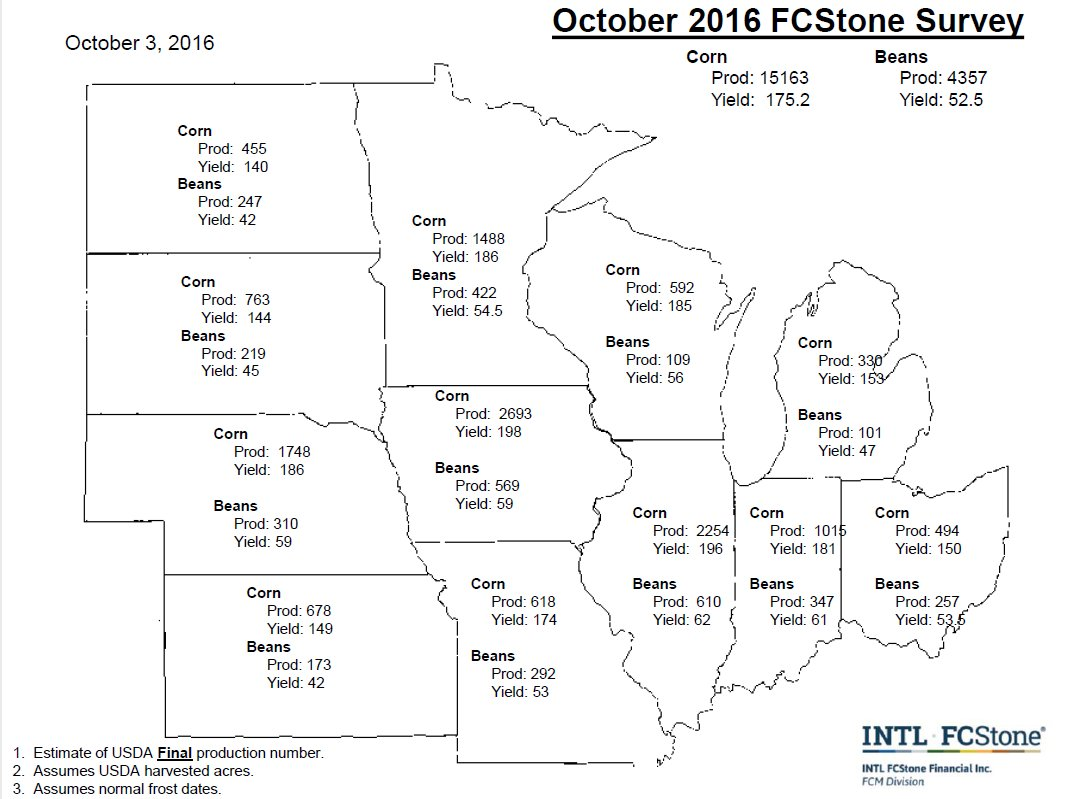 Corn 175.2; soybeans 52.5 bushels per acre; https://t.co/eqCzV808I7