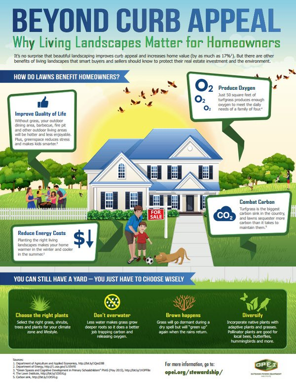 Infographic: Beyond Curb Appeal:Why #LivingLandscapes Matter for Homeowners  #RealEstate   @OPEInstitute