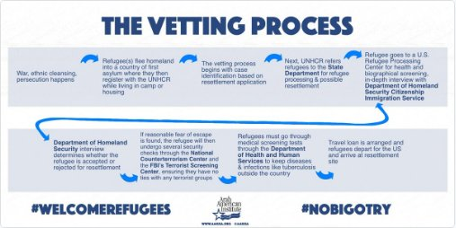 Refugees R vetted, by multiple agencies - see handy chart #VPDebate #WelcomeRefugees #NoBigotry https://t.co/mWc1HNOJkO