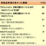 """NHKさん そろそろ決定してください 2016/9/12~9/18最新号で再放送希望 890件です たくさんの人が希望してます 2011/12/24放送 プロフェッショナル仕事の流儀 SMAPスペシャル""""完全版"""" 再放送お願いします #nhk_rerun #nhk #SMAP https://t.co/x3mAqy6Gdj"""
