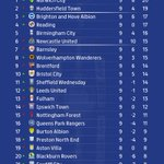 TABLE:  @NorwichCityFC's win takes them to the top of the @SkyBetChamp. 👏 https://t.co/KBw2MFFtjD