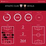 Estadísticas de la primera parte del partido en San Mamés #vamosmisevilla #AthleticSevillaFC https://t.co/NgNcZqxVkS