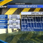 New Cedar River at Cedar Rapids forecast crest:  24 which is slightly down from prior forecast of 24.5  #KCRGWX https://t.co/knCNngXWau