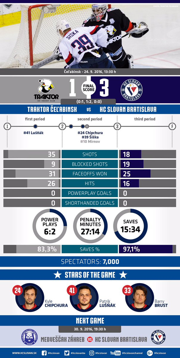 Post-game statistics vs @traktor1947 #vernislovanu https://t.co/HsqK4s67S4
