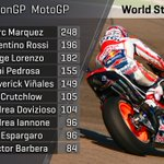 Good, GOOD day in the office for @marcmarquez93 ➡️ he now leads the standings by 5️⃣2️⃣ points! #AragonGP #MotoGP https://t.co/rSUbJvuiAP