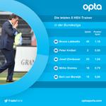 1,16 - Bruno #Labbadia hatte den besten Punkteschnitt der letzten 5 Trainer des #HSV in der #Bundesliga. Wechsel. https://t.co/W0stC7i2zG