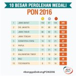 #TimSumut peringkat 5 masuk 10 besar perolehan medali PON 2016  Ayo doakan! #BanggaDukungPON2016 https://t.co/KeuV3xpqIH